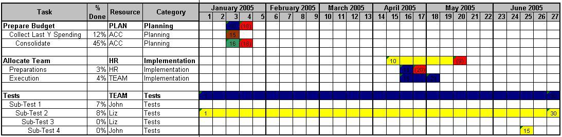 Officehelp Macro 00044 Custom Gantt Charts For Microsoft Excel